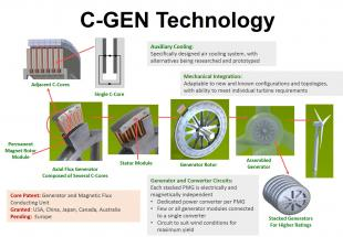 C-GEN Technology - explanation in pictures